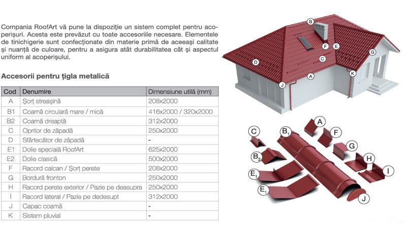 altdorf-tehnik-elemente-componente-sistem-de-invelitoare-roofart